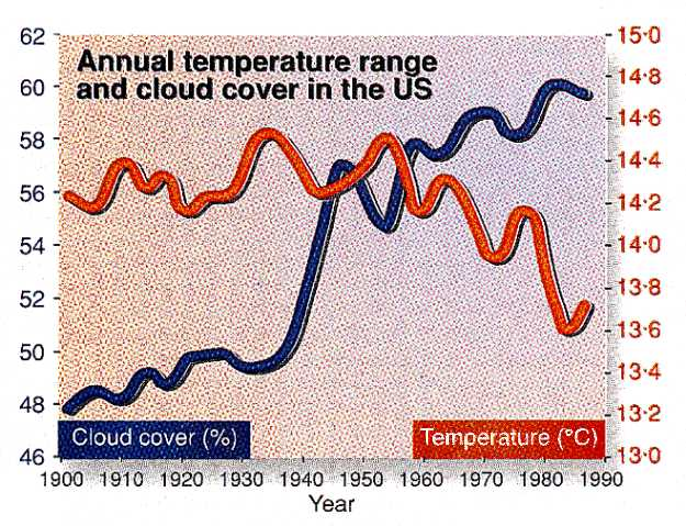 Annual termperature range and cloud cover in the US, 1900-1990