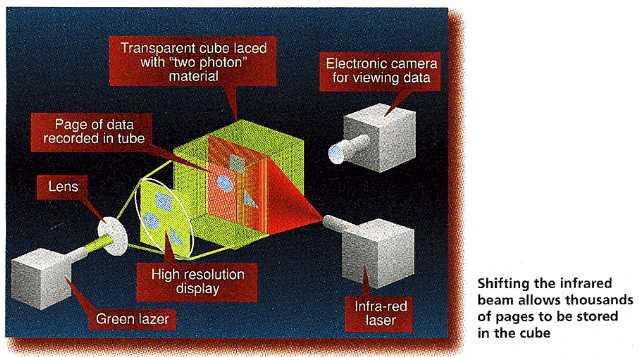 Structure of the trillion-bit cube