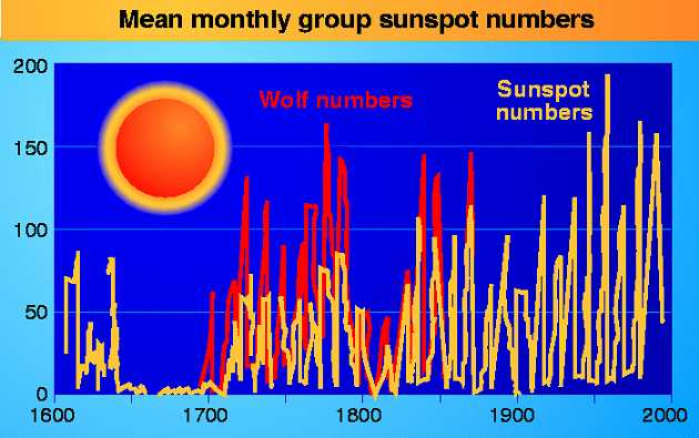 Mean monthly group sunspot  numbers