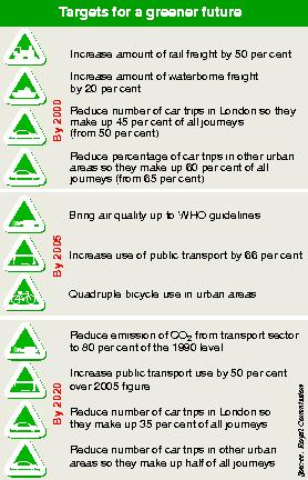 Transport targets for a greener  future