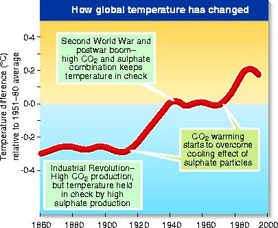 Global temperature changes since 1860