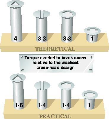 Optimum designs for screws