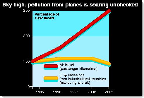 How aeroplane pollution is rising