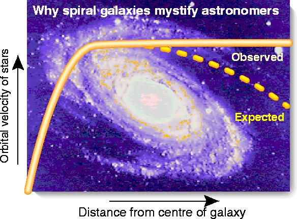 Orbital velocities of stars in galaxies