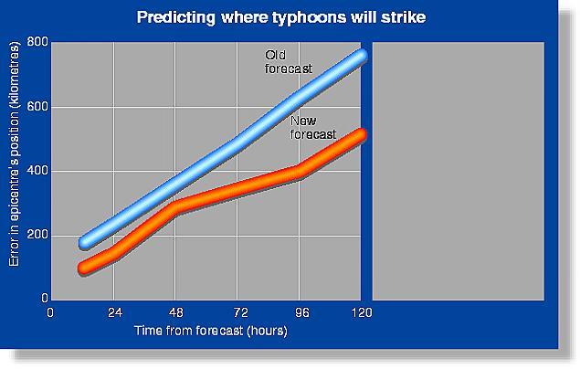 Typhoon forecast accuracy