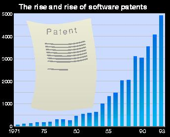 Increase in software patents