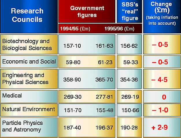 1995 Science research budget