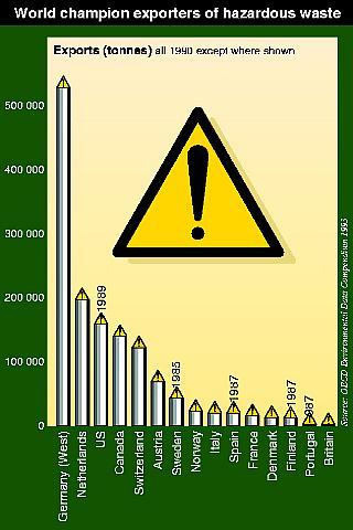 Champion exporters of hazardous waste