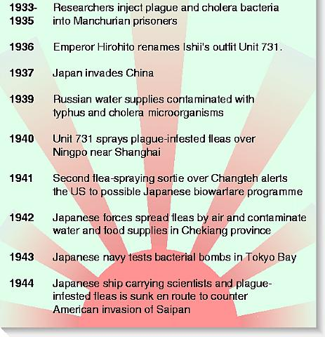 Japan's biological weapons' programme