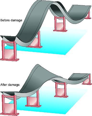 Bridge vibration