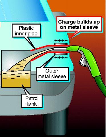 Re-design for car petrol filler