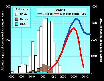 Asbestos deaths predictions