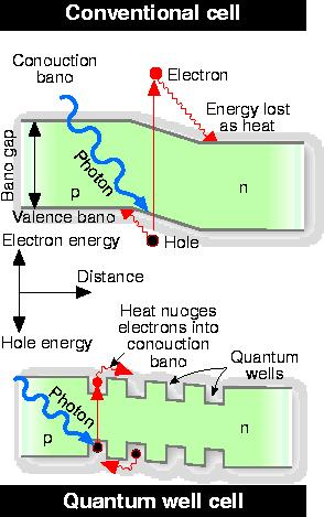Conventional and quantum well solar cells