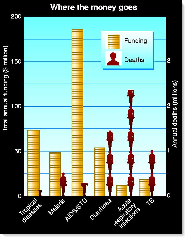Funding for TB and other diseases
