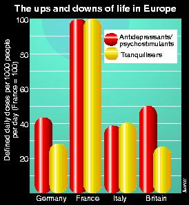 European antidepressants and tranquilliser dose comparisons