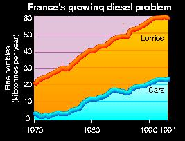 France's growing diesel problem, 1970-1994