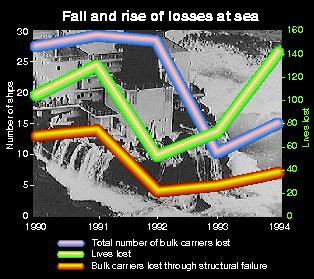 Ship losses at sea 1990-1994
