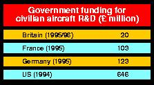Governmennt R&D funding for civilian aircraft