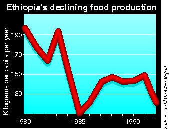 Ethiopia's declining food production