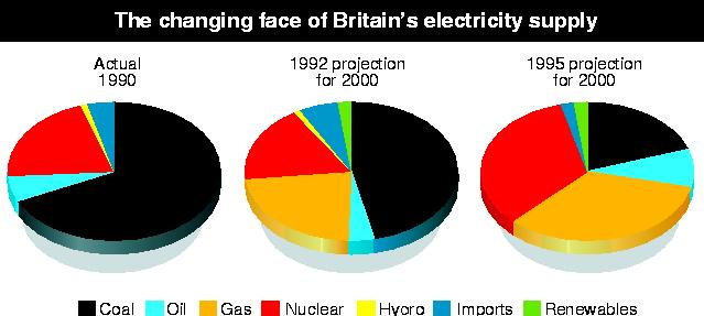 Projections for supply of Britain's electricity