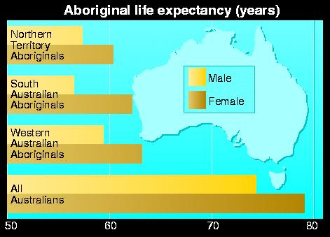 Aboriginal life expectancy