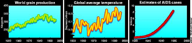 Environment & population trends
