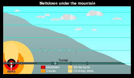 Meltdown under the mountain