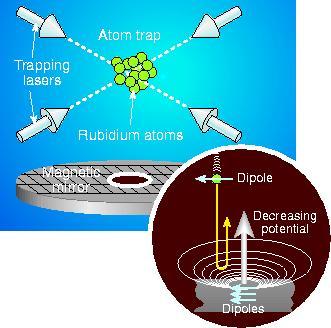 Magnetic trampoline