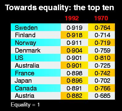 Leading countries for women's equality