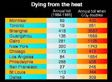Death toll from hot summers