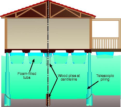 Design of a floating house