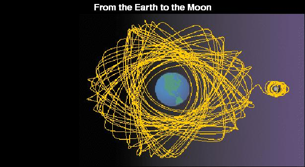 From Earth to Moon using chaos theory