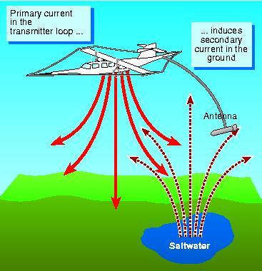 Detecting salt water using electromagnets
