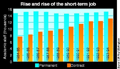 Employment figures for academic staff