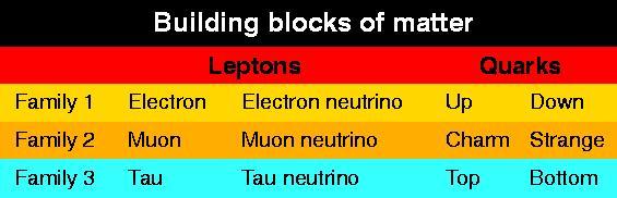 3 families of building blocks
