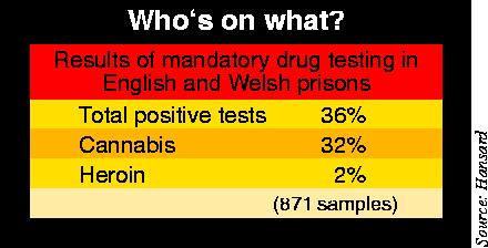 Results of drug tests on prison inmates in England & Wales