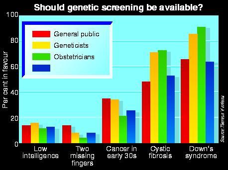 Opinions on genetic screening
