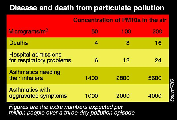 Disease and death from particulate pollution