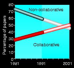 Trend of collaboration in Britains research