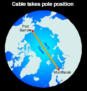 Undersea cable from Murmansk to Alaska