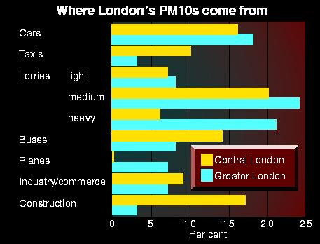 Where London's PM10's come from