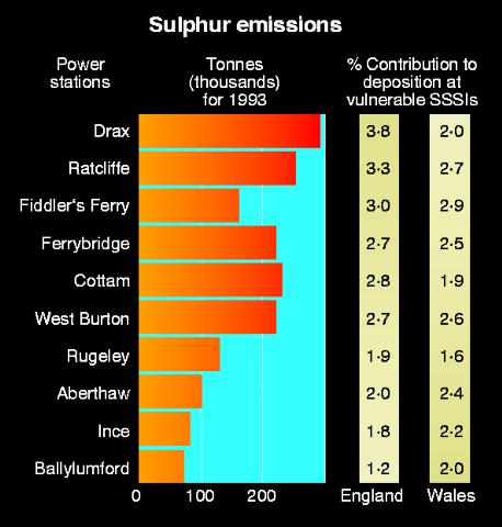 Sulphur emissions from British power stations