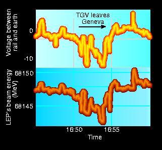 TGV voltage and LEP beam energy