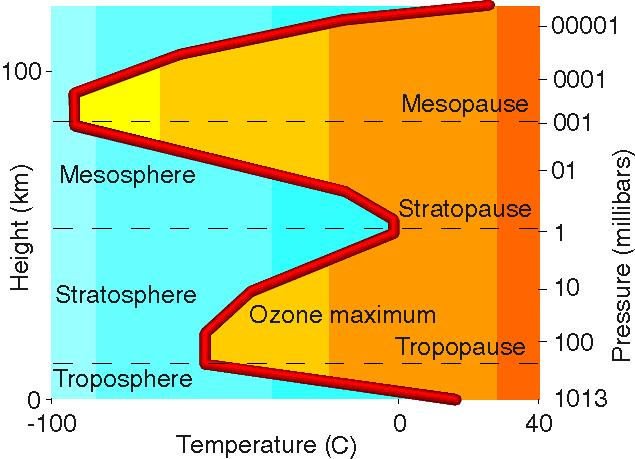 Temperature and pressure in Earth's atmosphere