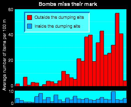 Bombs dumped off the coast of Scotland