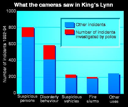 Incidents recorded by cameras in King's Lynn