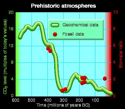 CO2 concentrations over the past 600 million years