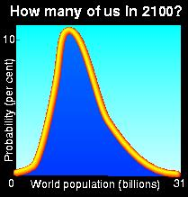 World population estimates for 2100