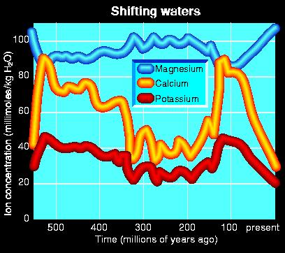 Ion concentrations in water over time