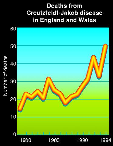 CJD deaths in England and Wales